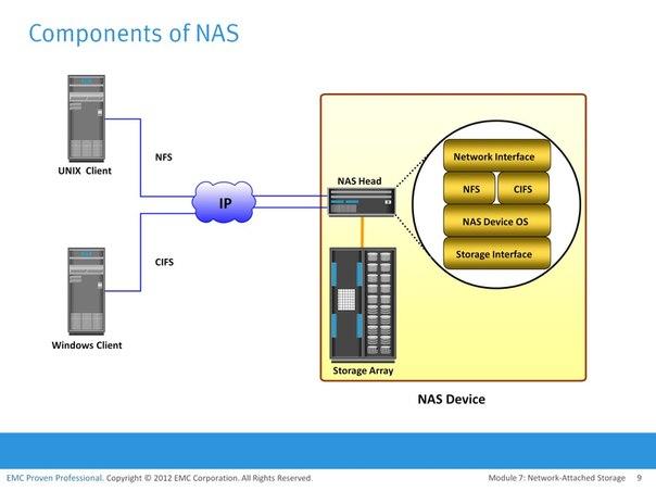 7 Network Attached Storage Nas