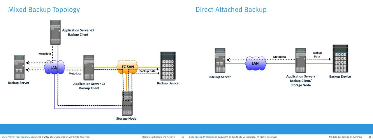 In An Lication Server Based Backup The Nas Head Retrieves Data From A Storage Array Over Network And Transfers It To Client Running On