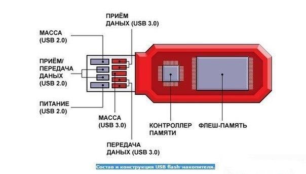 схема USB флэш-карты