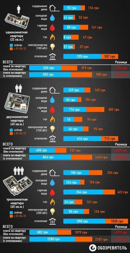 Сколько платить за квартиру