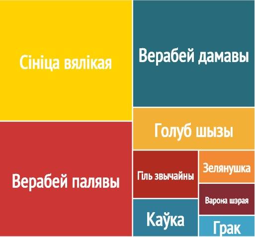 Вынікі акцыі 2014 года