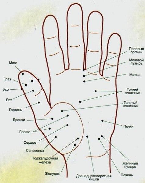 Волшебные точки на теле