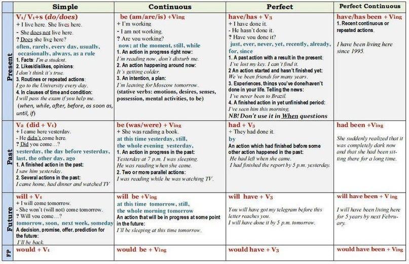 Таблицы времен в английском