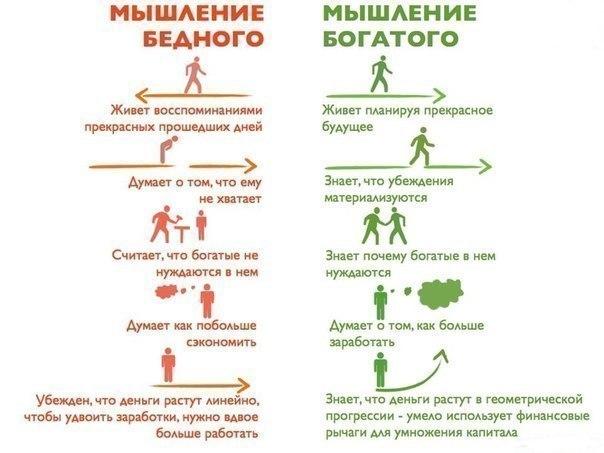 Разница в мышлении богатого и бедного человека.