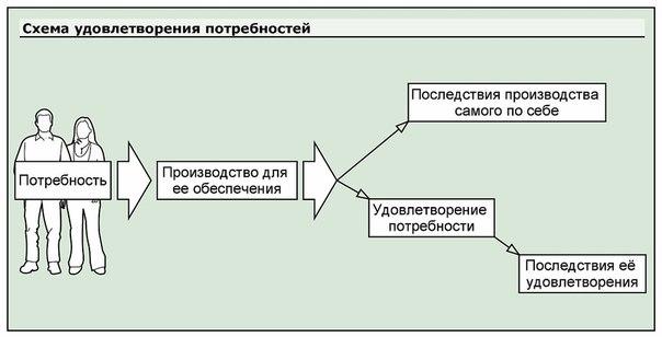 Схема удовлетворения