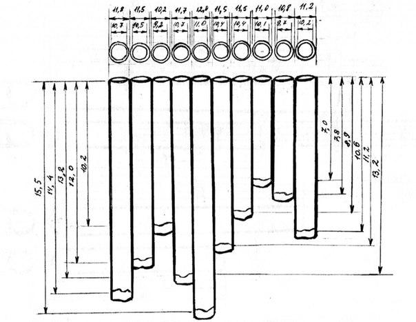 Флейта пана своими руками размеры