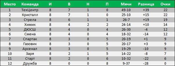 результаты 9 тура чемпионата россии по футболу 2014 2015