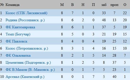 турнирная таблица чемпионата россии по футболу фнл 2014 2015