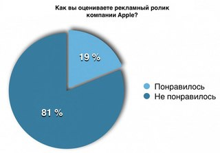 Реклама apple в России