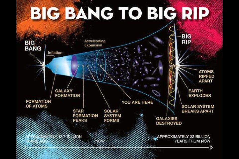 """Физики нашли новые аргументы в пользу """"Большого Разрыва"""" Вселенной TQInTAu5o08"""