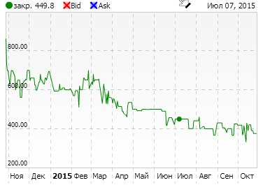 "Бова Ю.Г. Прогноз курсу акції ПАТ ""Дніпроенерго"" станом на 1.12.2015"