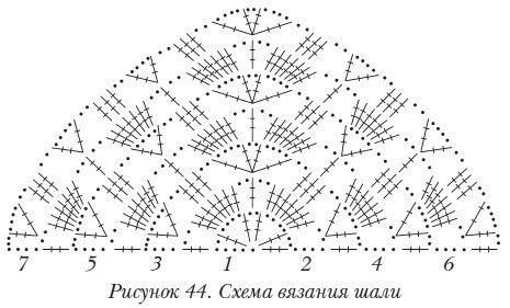 Схемы для вязания шалей (9