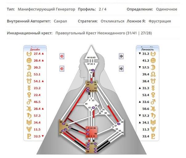 Дизайн человека внутренний авторитет сакрал