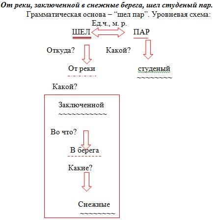 Валерия, см. пример уровневой
