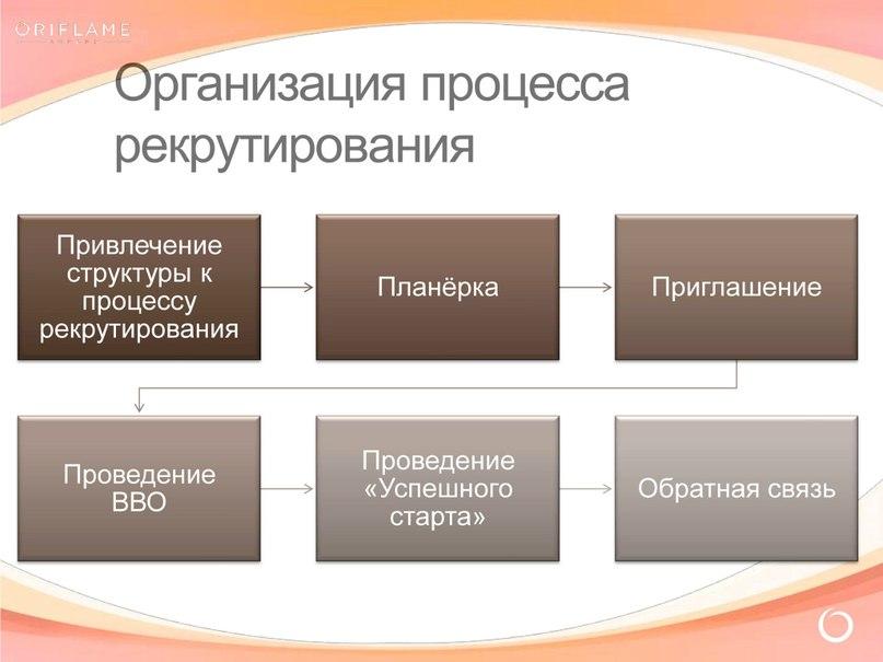 Организация процесса рекрутирования