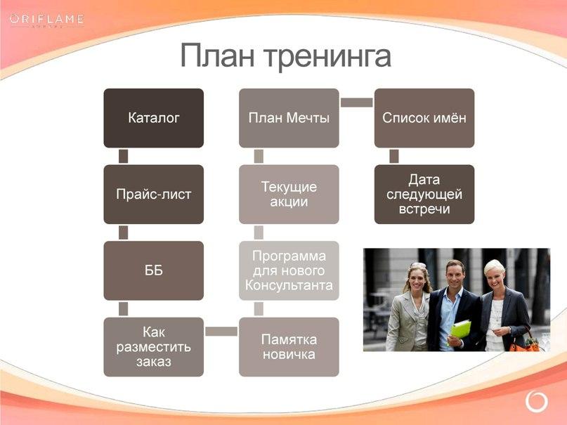 Примерный план тренинга «Успешный старт»
