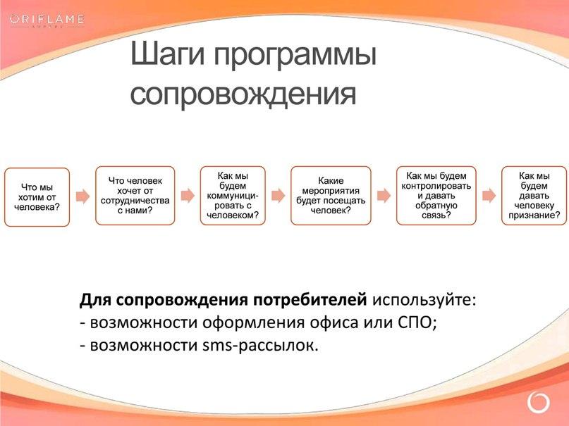 Как осуществляется сопровождение потребителей в структуре Лидера
