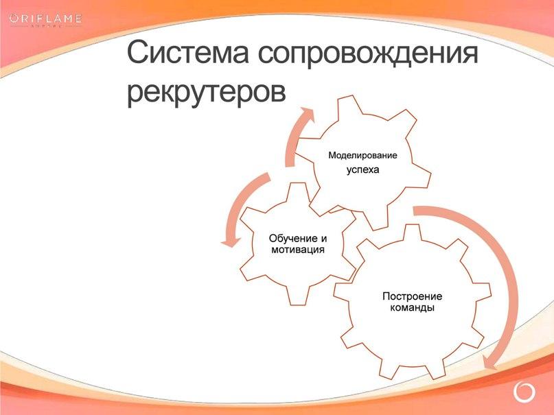 Система сопровождения рекрутеров
