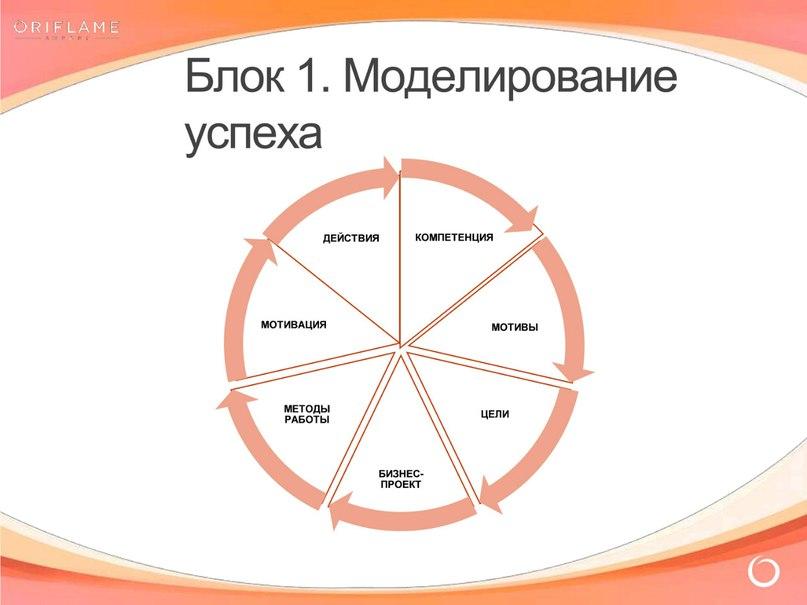 Блок 1. Моделирование успеха