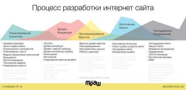 Как планировать дизайн сайта