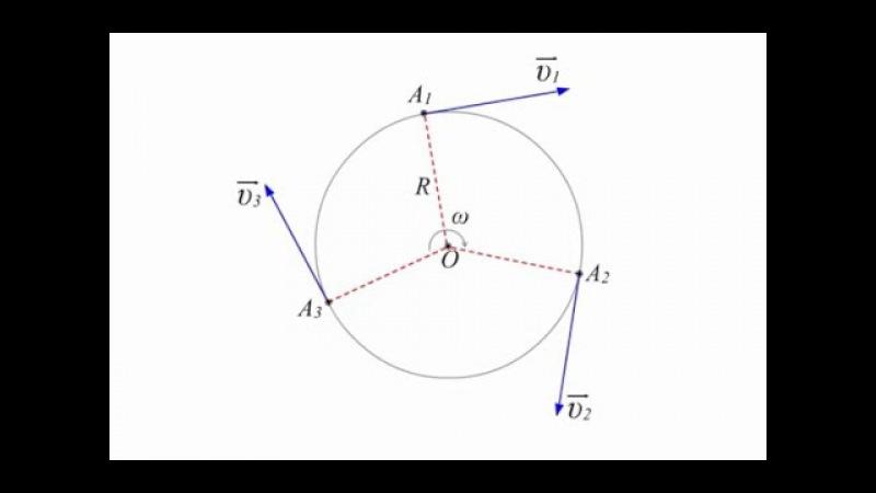 1.1.6 Кинематика криволинейного движения