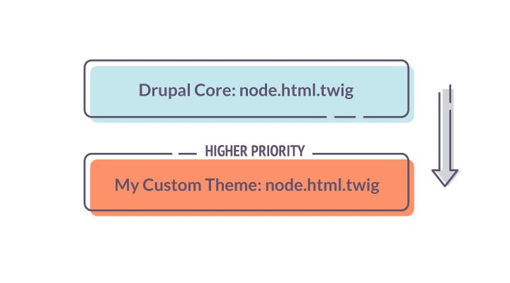 A connection between Drupal core and the custom theme