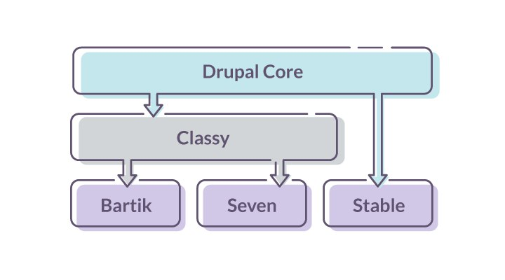 How templates from Drupal Core are overridden by base themes