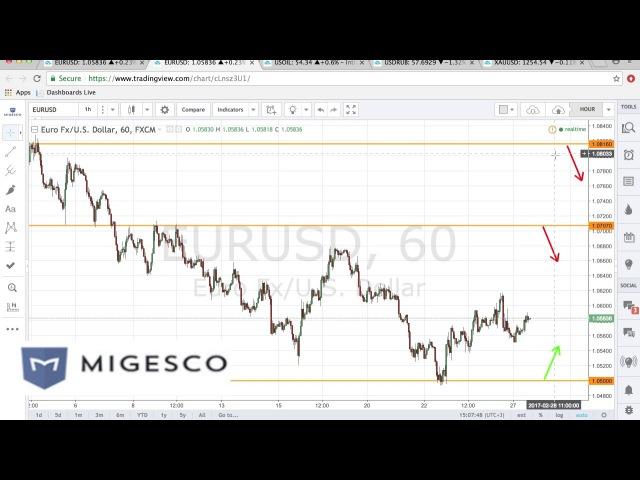 Бинарные опционы MIGESCO - Торговые идеи на неделю с 27.02 по 3.03