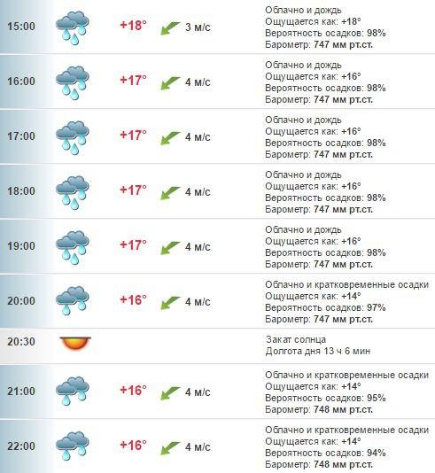 Погода в Хабаровске на 6 сентября, вторник