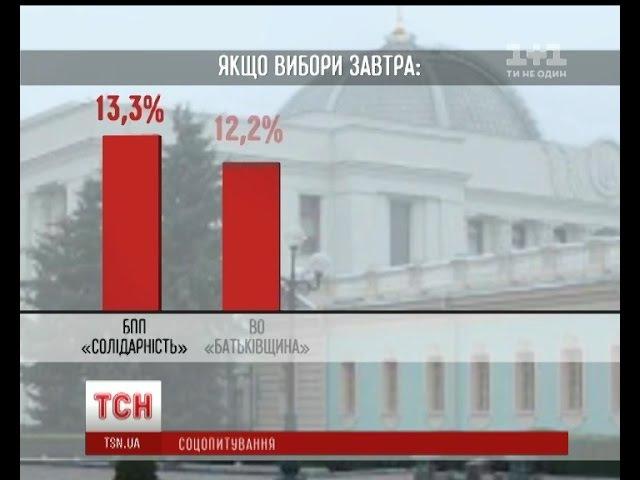 Соцопитування: українці найбільше довірять БПП, Батьківщині та Опоблоку