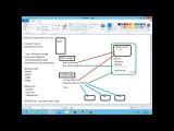 Курс Microsoft 20411D. Модуль 8. Службы развертывания Windows (WDS).