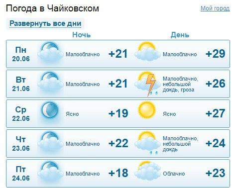ограниченной ответственностью погода в северодвинске на 14 дней от гидрометцентра ЗАО Торговый Дом
