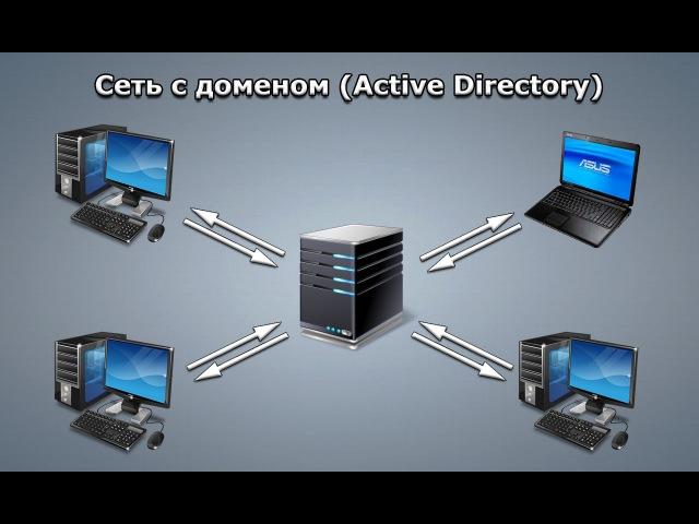 Настройка домена Active Directory на Windows Server 2008 R2