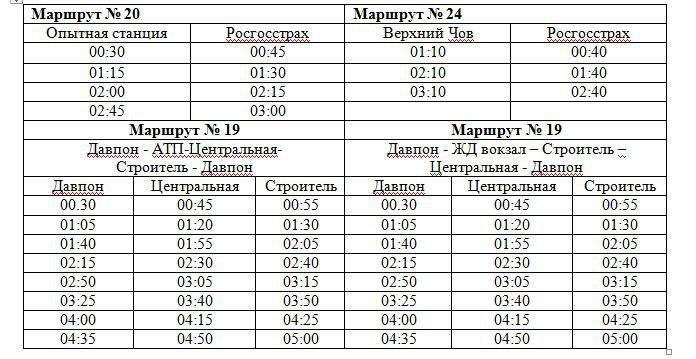 В Сыктывкаре будет ограничено движение по некоторым улицам, фото-2