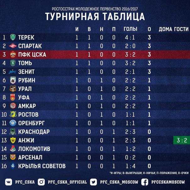 турнирная таблица чемпионат россии молодежные команды
