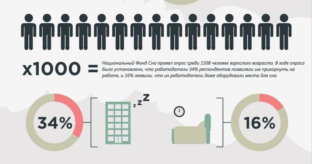 Интересные и полезные факты о дневном сне!