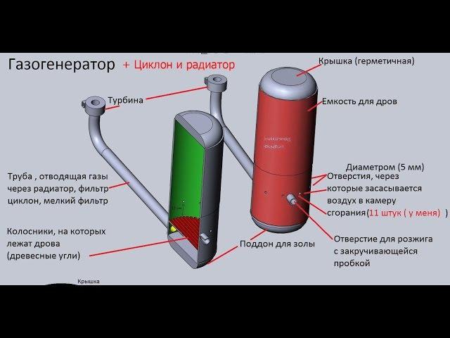 Газогенератор - серия 3, добавлен циклон и радиатор (но машина не завелась)