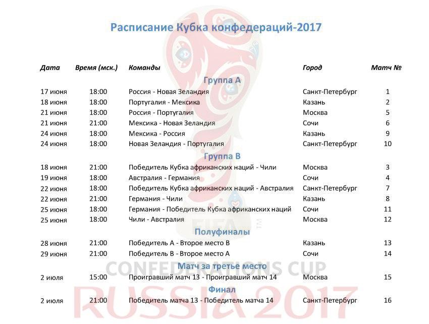 все резултати кубка канфедераци 2017 нашей