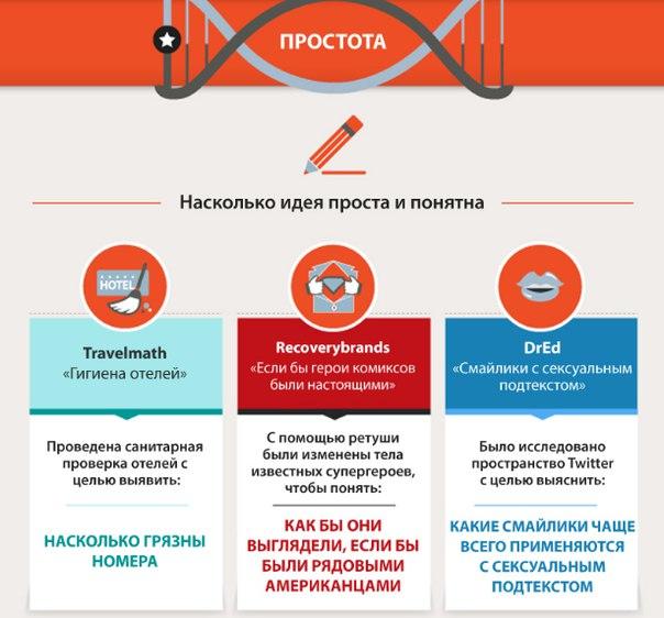 Инфографика: 6 составляющих успешного контента.   #инфографика@azconsu