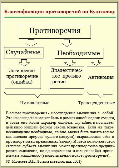 противоречия по Булгакову