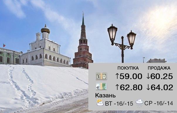 Курс валют на 9:20 (Казань) от рубрики #АкБарсDaily