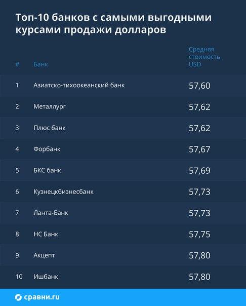 Изучили курсы валют в 68 российских банках и нашли самые выгодные. Доб