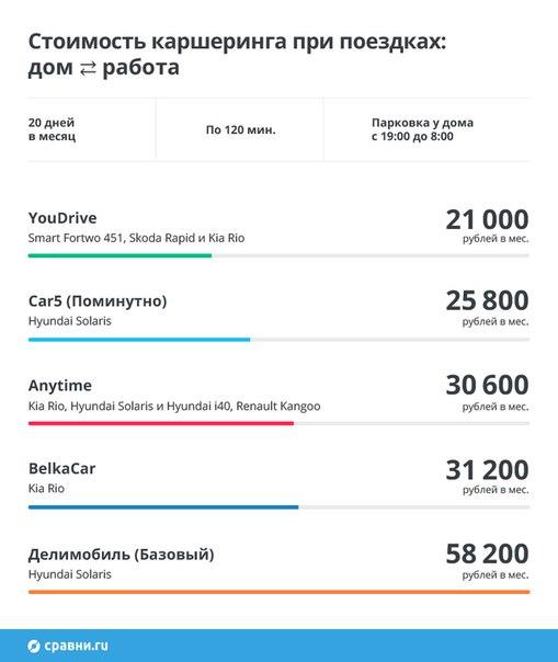 В Москве 5 фирм каршеринга, и не каждая подойдет для вашего образа жиз