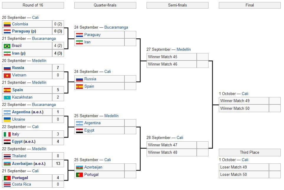 Аргентина - ЧЕМПИОН МИРА, Россия берет серебро, Иран - бронзу