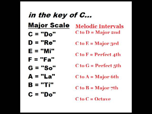 Ear Training Learn the Major Scale Do Re Mi and Melodic Intervals
