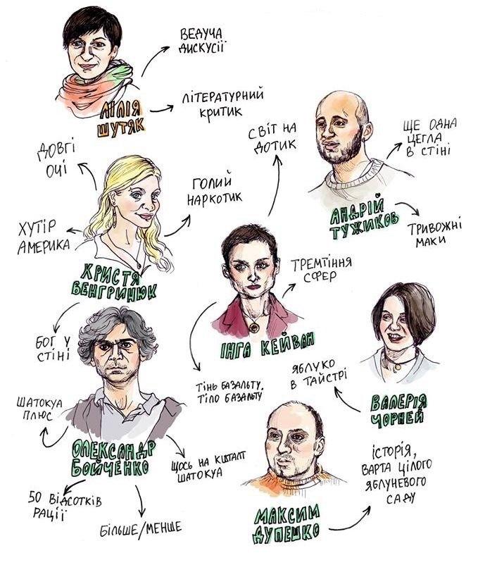 Особливості чернівецької літературної анатомії