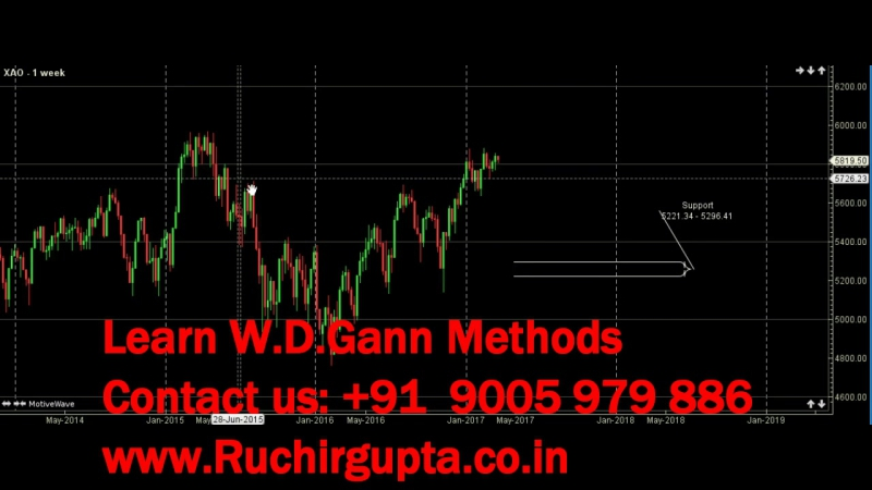 W D Gann Analysis of SP CNX Nifty BSE Sensex and Australian All Ordnaries Index XAO for Month ahead