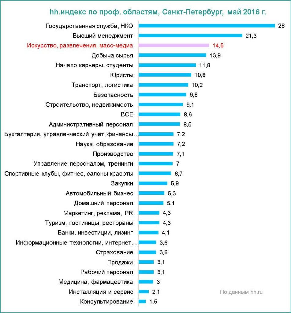 Рынок труда в Петербурге в мае 2016 года: цифры и факты