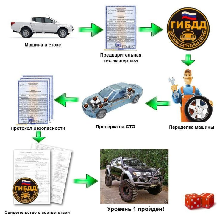 Регистрация изменений в автомобиле в Перми