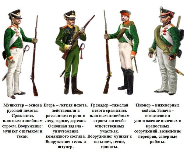 Вооружение русской пехоты в войне 1812 года